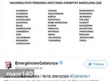 جنسيات الضحايا ومن ضمنها موريتانيا كما نشرتها سلطات برشلونة